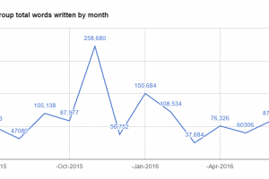 June 2016 word count summary